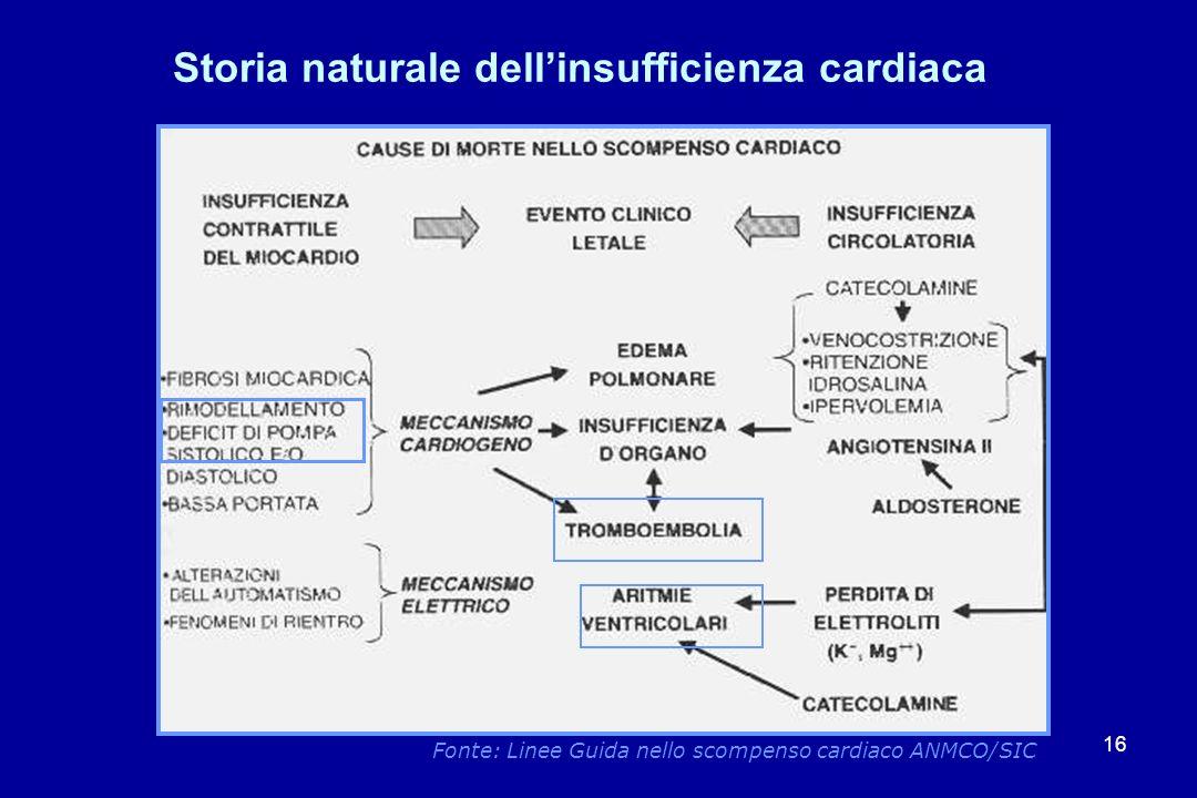 16 Storia naturale dellinsufficienza cardiaca Fonte: Linee Guida nello scompenso cardiaco ANMCO/SIC