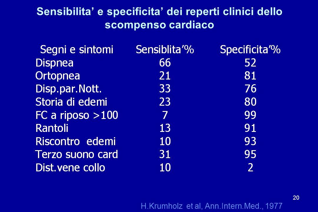 20 Sensibilita e specificita dei reperti clinici dello scompenso cardiaco H.Krumholz et al, Ann.Intern.Med., 1977