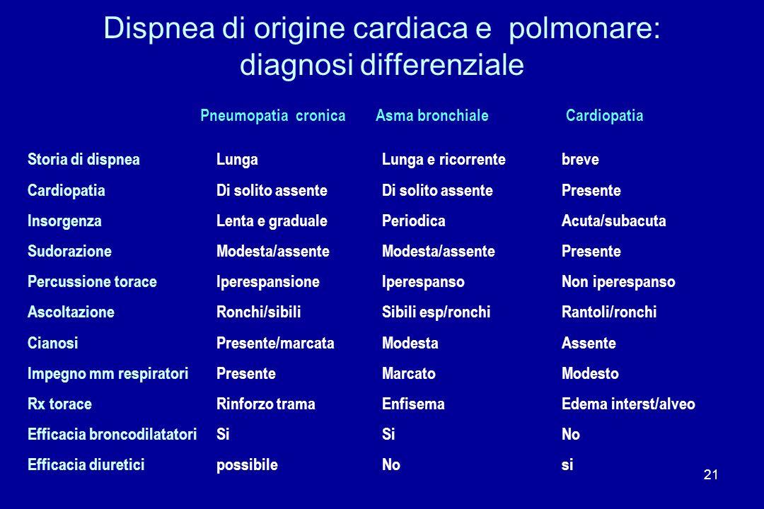 21 Dispnea di origine cardiaca e polmonare: diagnosi differenziale Storia di dispnea Cardiopatia Insorgenza Sudorazione Percussione torace Ascoltazion