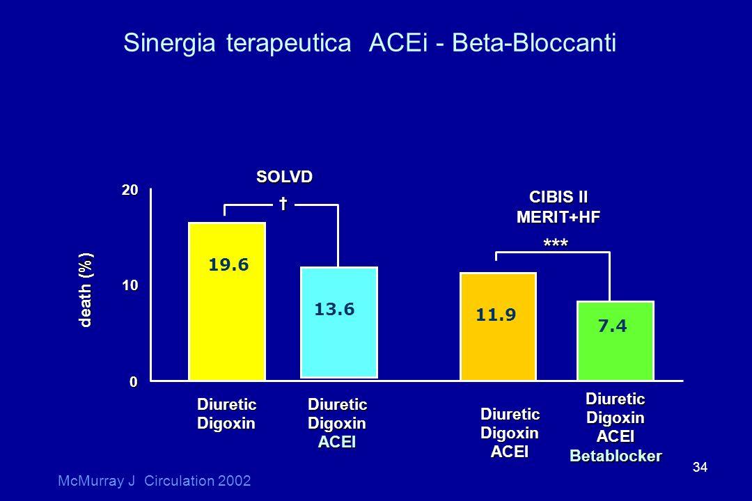 34 SOLVD CIBIS II MERIT+HF death (%) 20 10 0 *** * DiureticDigoxin McMurray J Circulation 2002 Sinergia terapeutica ACEi - Beta-Bloccanti DiureticDigo