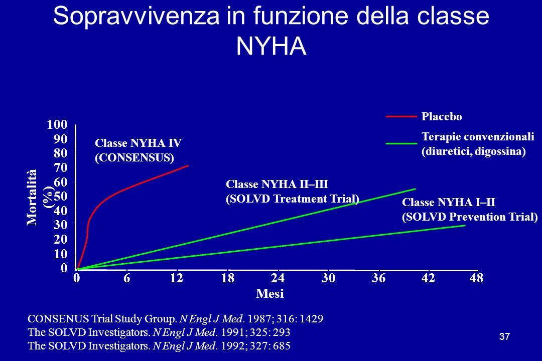 37 Sopravvivenza in funzione della classe NYHA 0612182430364248 0 10 20 30 40 50 60 70 80 90 100 Mortalità (%) Placebo Mesi Classe NYHA IV (CONSENSUS)