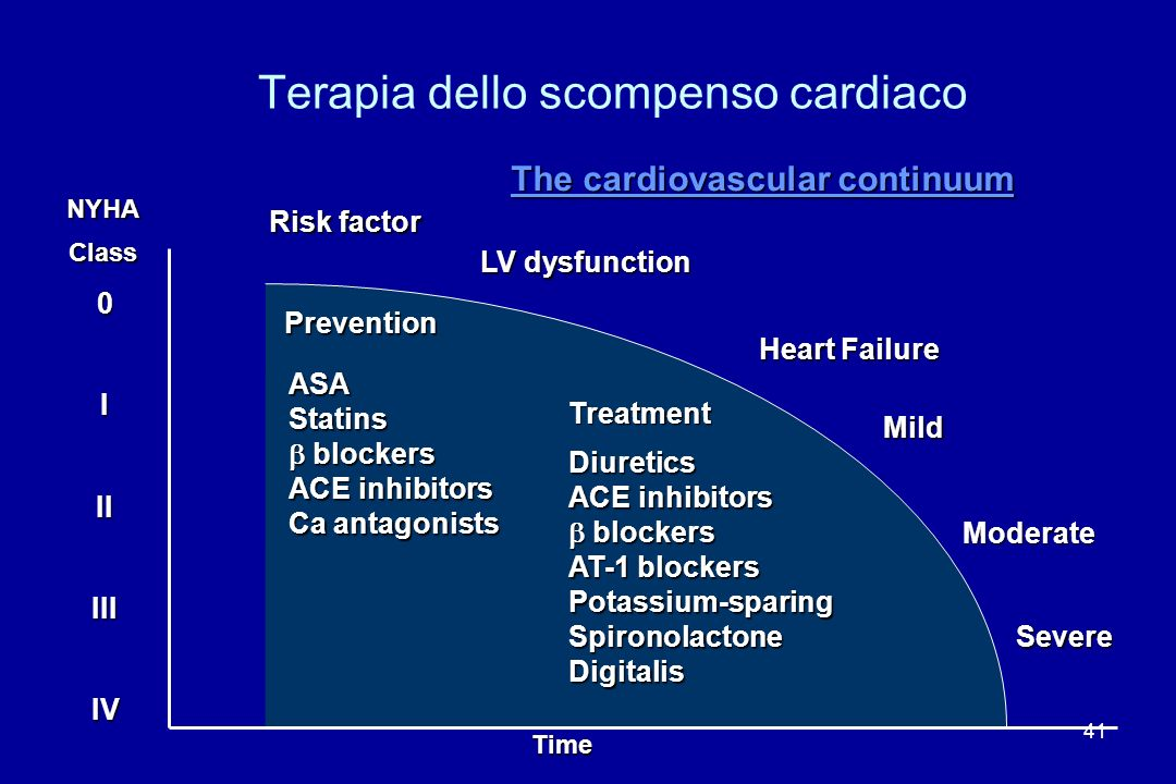 41 NYHAClass 0IIIIIIIV LV dysfunction Heart Failure Mild Moderate Severe Time Risk factor ASAStatins blockers blockers ACE inhibitors Ca antagonists D