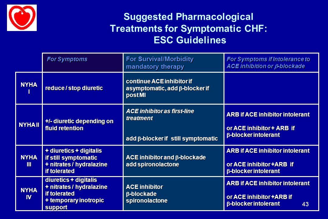43 Suggested Pharmacological Treatments for Symptomatic CHF: ESC Guidelines NYHA IV NYHA III NYHA II NYHA I diuretics + digitalis + nitrates / hydrala