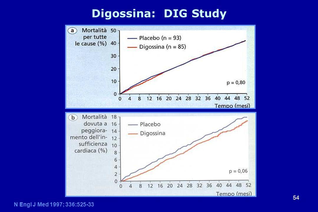 54 Digossina: DIG Study N Engl J Med 1997; 336:525-33