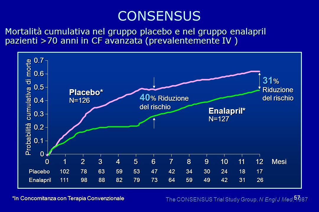 57 Mortalità cumulativa nel gruppo placebo e nel gruppo enalapril pazienti >70 anni in CF avanzata (prevalentemente IV ) The CONSENSUS Trial Study Gro