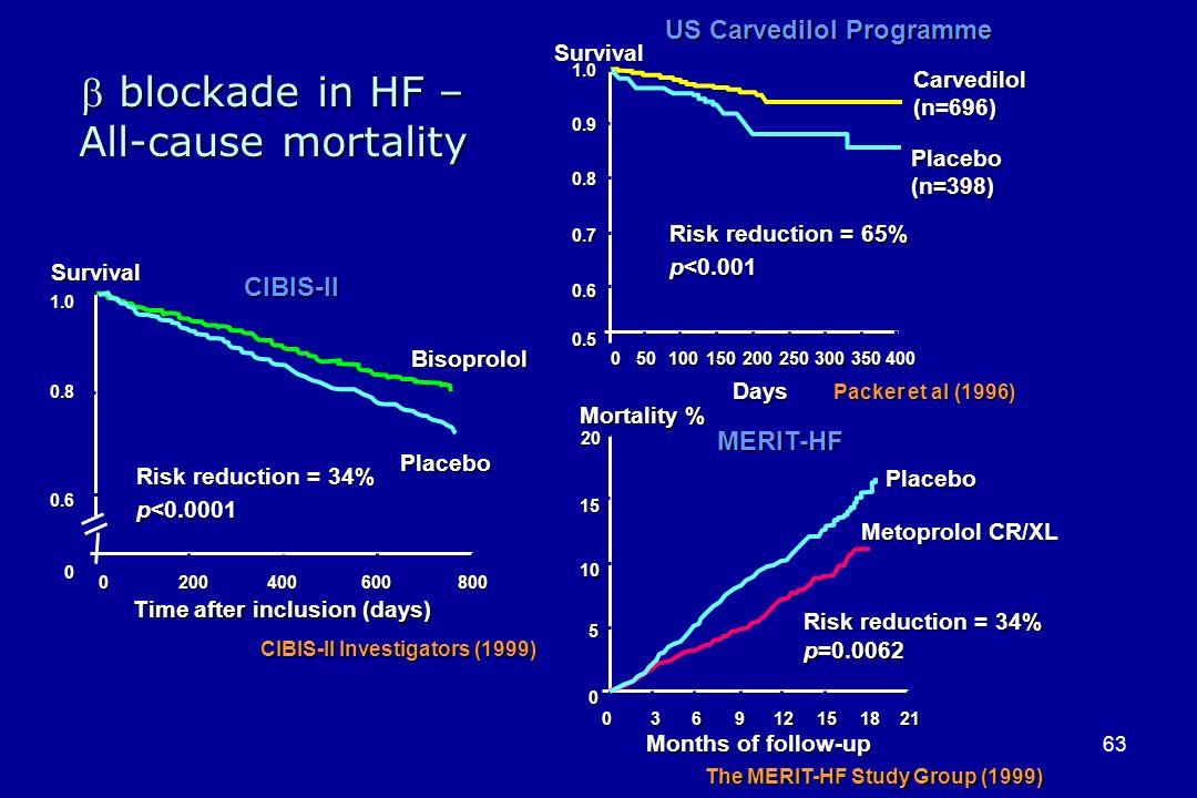 63 Carvedilol(n=696) Placebo(n=398) Survival Days 050100150200250300350400 1.0 0.9 0.9 0.8 0.8 0.7 0.7 0.6 0.6 0.5 0.5 Risk reduction = 65% p<0.001 Pa