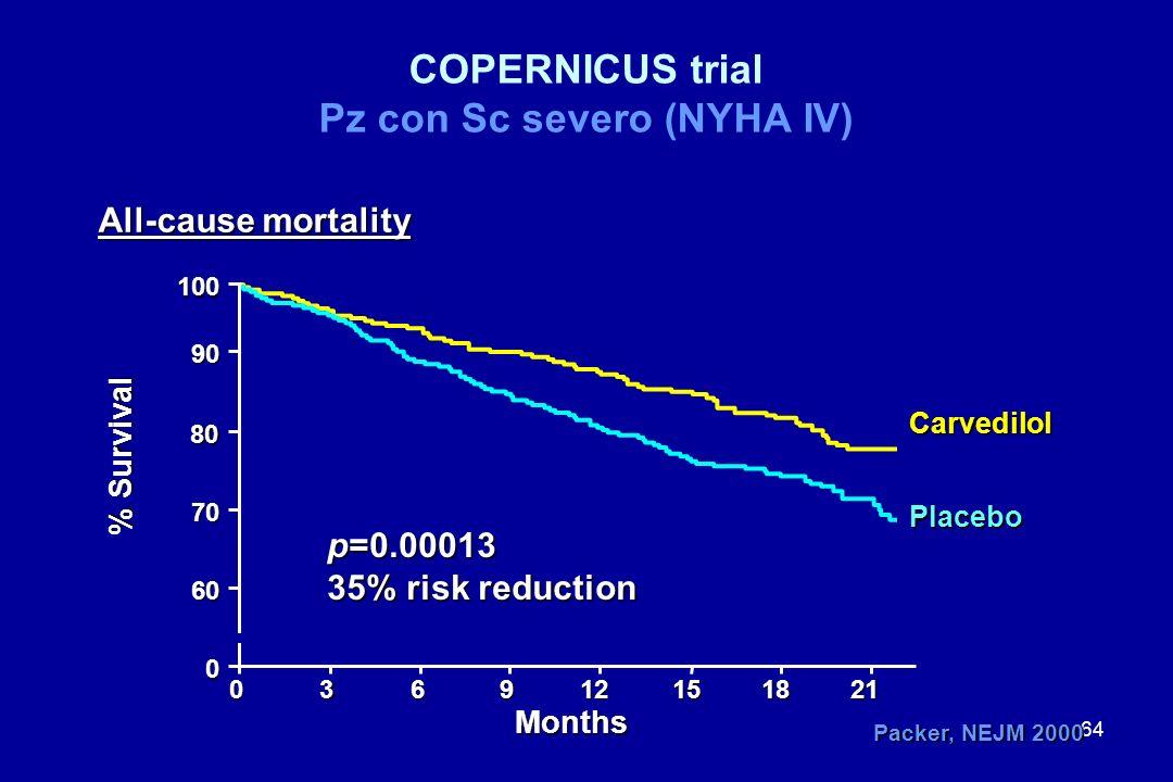 64 0 0 % Survival 36912151821 Months 100 90 80 60 70 p=0.00013 35% risk reduction Carvedilol Placebo COPERNICUS trial Pz con Sc severo (NYHA IV) All-c