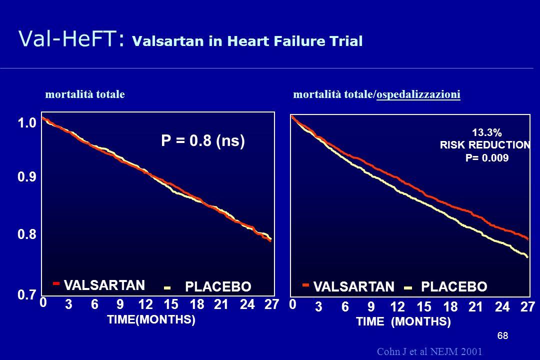 68 1.0 0.9 0.8 0.7 VALSARTAN PLACEBO TIME(MONTHS) P = 0.8 (ns) 0 369122118152427 Val-HeFT: Valsartan in Heart Failure Trial 13.3% RISK REDUCTION P= 0.