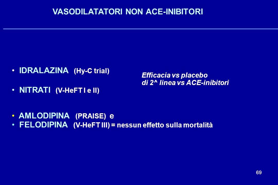 69 VASODILATATORI NON ACE-INIBITORI IDRALAZINA (Hy-C trial) NITRATI (V-HeFT I e II) AMLODIPINA (PRAISE) e FELODIPINA (V-HeFT III) = nessun effetto sul
