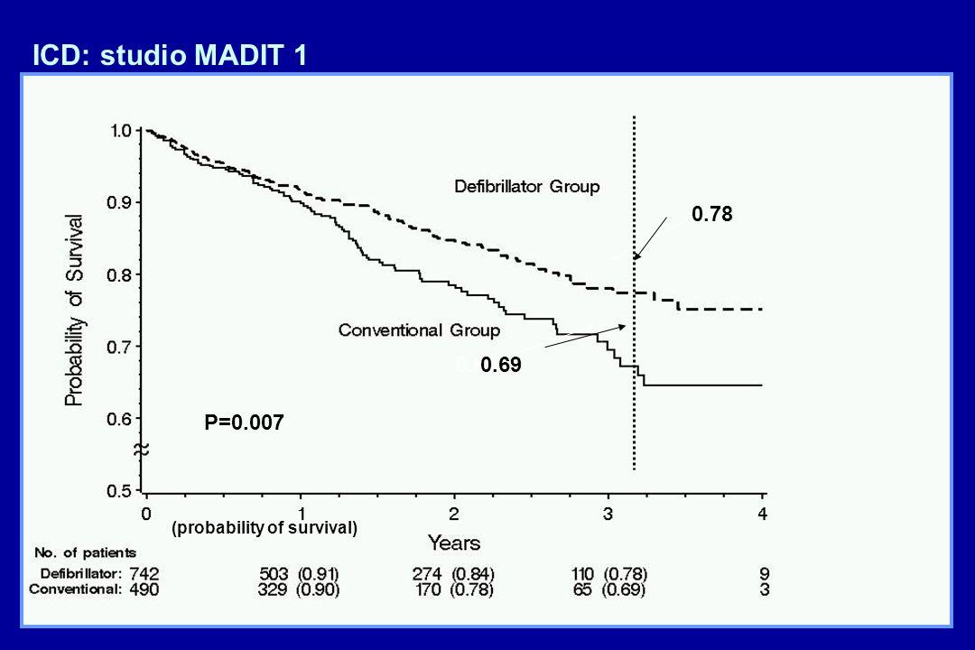 77 (probability of survival) 0.78 0.69 (probability of survival) P=0.007 ICD: studio MADIT 1