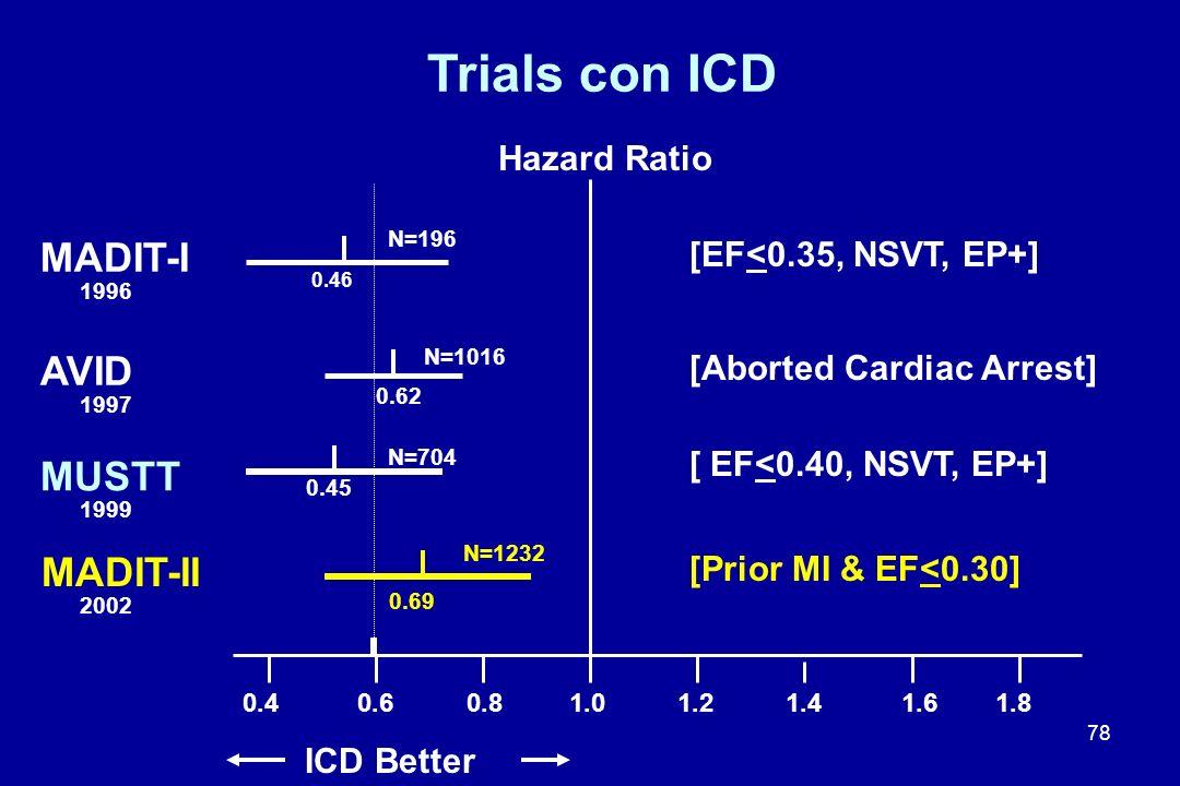 78 0.6 0.8 1.0 1.2 1.4 MADIT-I AVID Trials con ICD 1.6 1.8 0.4 MUSTT MADIT-II 1996 1997 1999 2002 [EF<0.35, NSVT, EP+] [Aborted Cardiac Arrest] [ EF<0