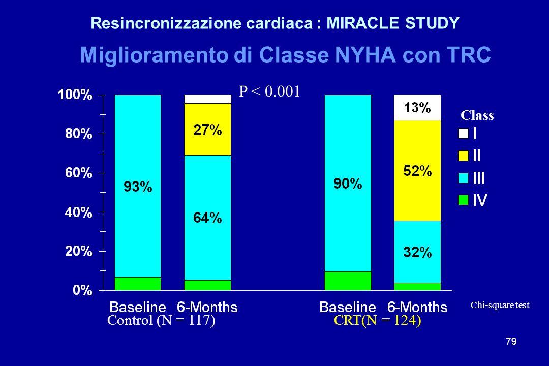79 Miglioramento di Classe NYHA con TRC P < 0.001 Control (N = 117)CRT(N = 124) Chi-square test Class Resincronizzazione cardiaca : MIRACLE STUDY