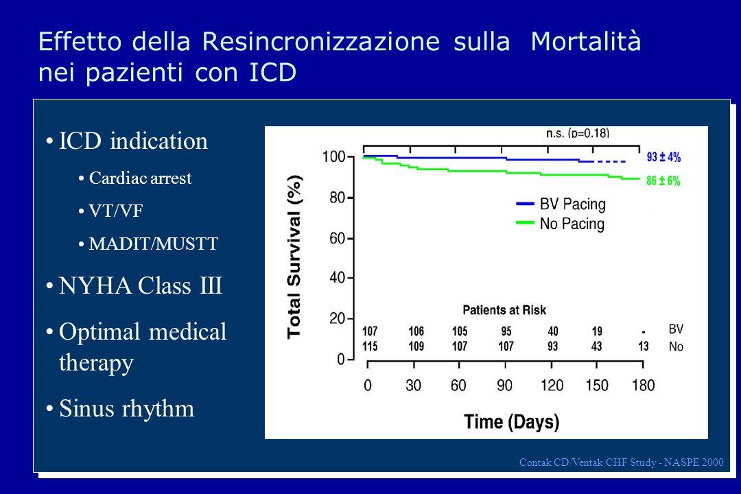 80 Effetto della Resincronizzazione sulla Mortalità nei pazienti con ICD Contak CD/Ventak CHF Study - NASPE 2000 ICD indication Cardiac arrest VT/VF M