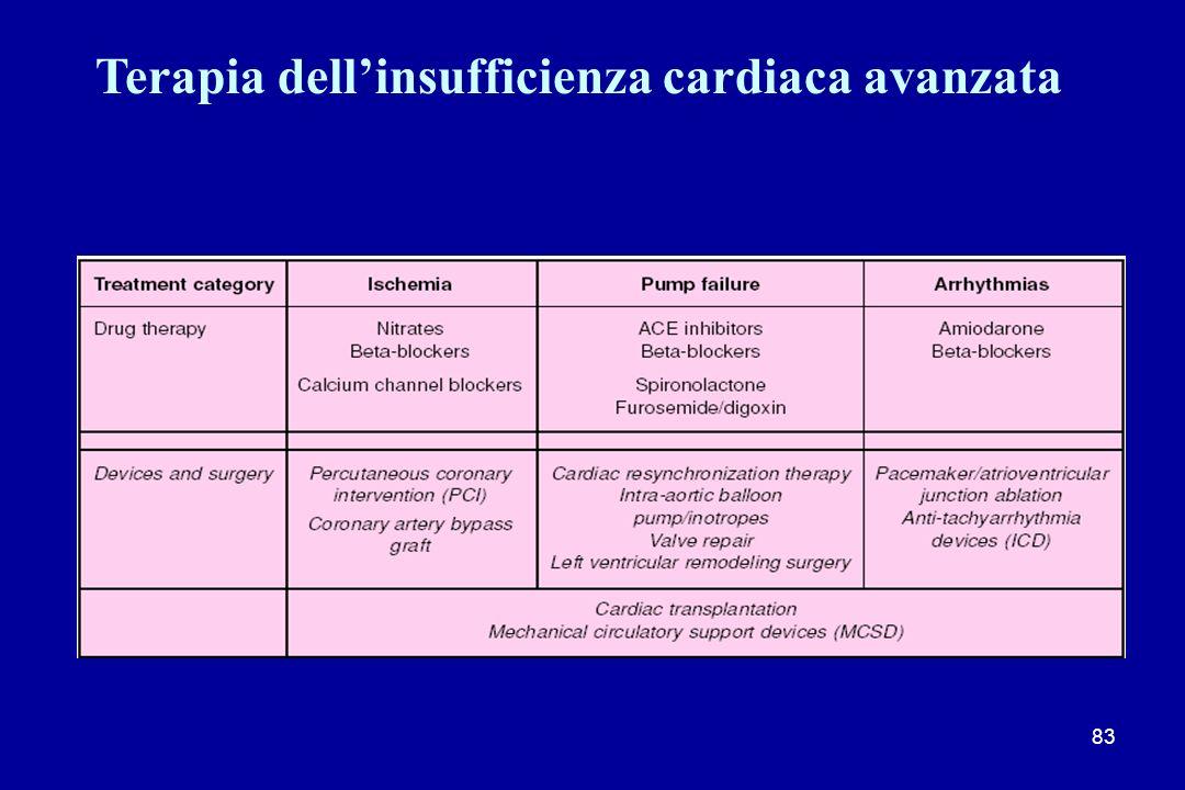 83 Terapia dellinsufficienza cardiaca avanzata