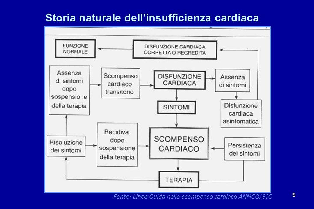 9 Storia naturale dellinsufficienza cardiaca Fonte: Linee Guida nello scompenso cardiaco ANMCO/SIC