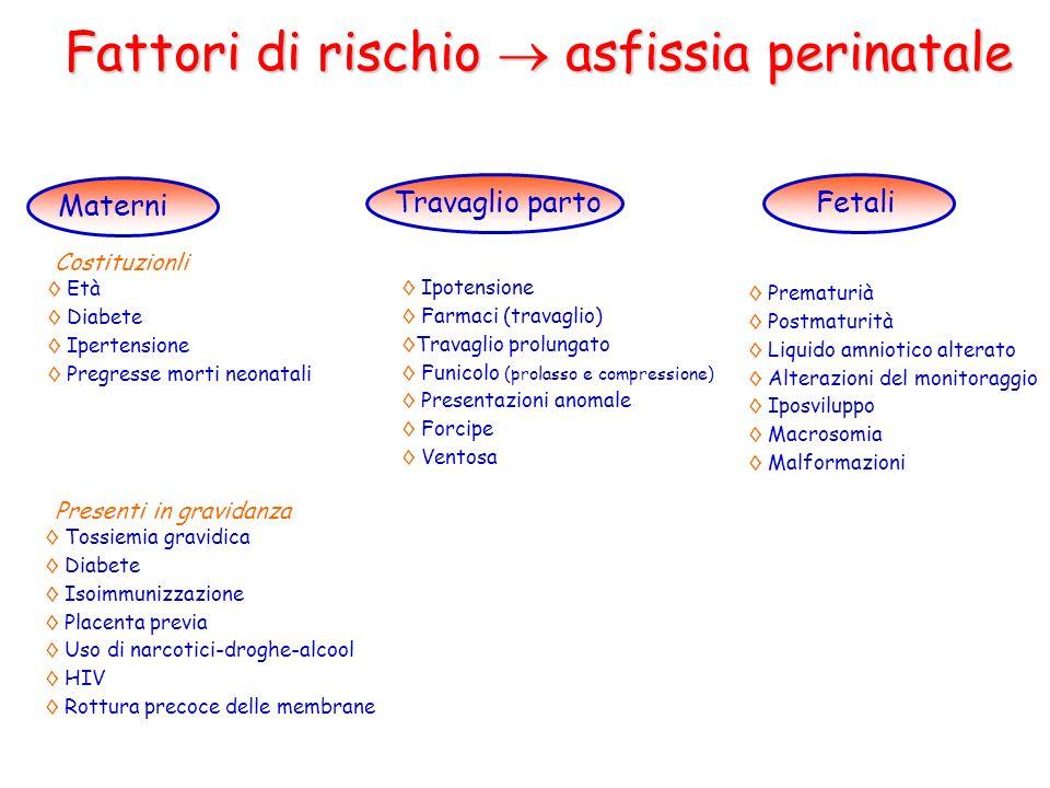 Fattori di rischio asfissia perinatale Materni Fetali Età Diabete Ipertensione Pregresse morti neonatali Tossiemia gravidica Diabete Isoimmunizzazione
