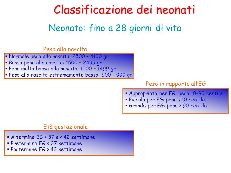 Classificazione dei neonati Neonato: fino a 28 giorni di vita Normale peso alla nascita: 2500 – 4100 gr Basso peso alla nascita: 1500 – 2499 gr Peso m