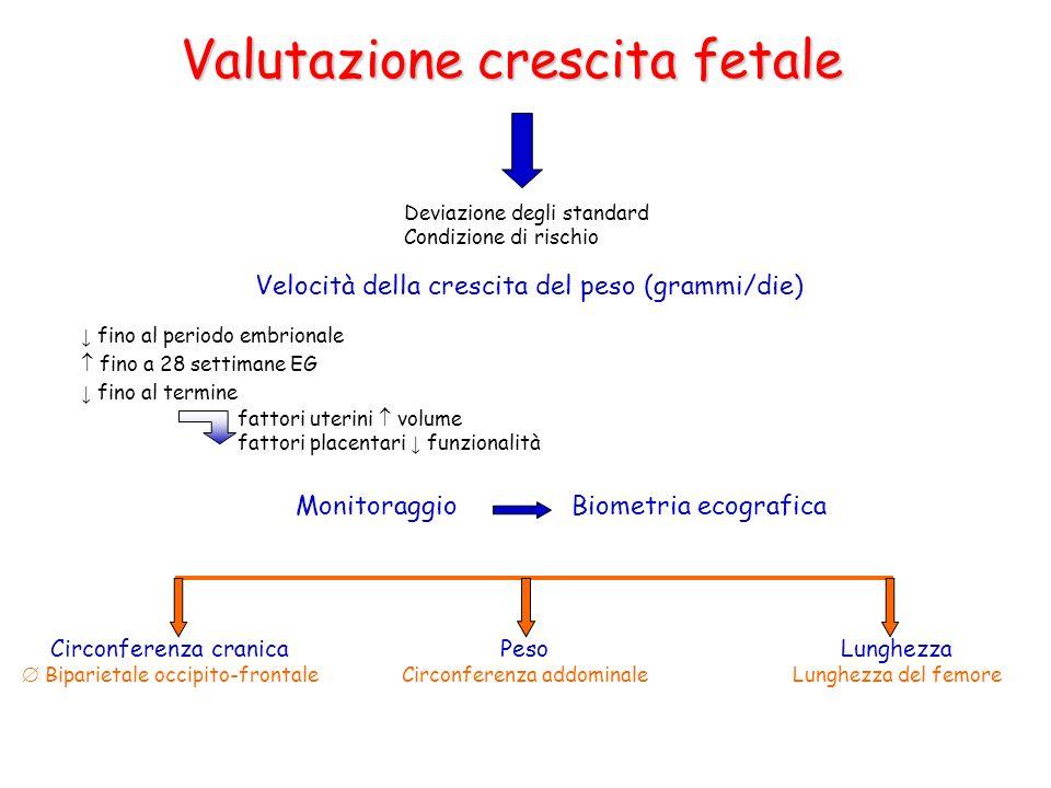 Valutazione crescita fetale Deviazione degli standard Condizione di rischio Velocità della crescita del peso (grammi/die) fino al periodo embrionale f