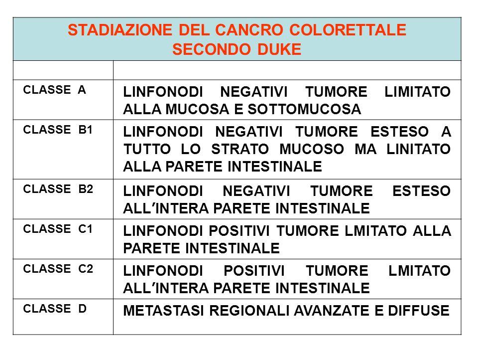 STADIAZIONE DEL CANCRO COLORETTALE SECONDO DUKE CLASSE A LINFONODI NEGATIVI TUMORE LIMITATO ALLA MUCOSA E SOTTOMUCOSA CLASSE B1 LINFONODI NEGATIVI TUM