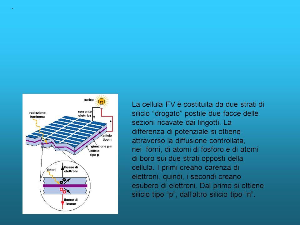 . La cellula FV è costituita da due strati di silicio drogato postile due facce delle sezioni ricavate dai lingotti. La differenza di potenziale si ot