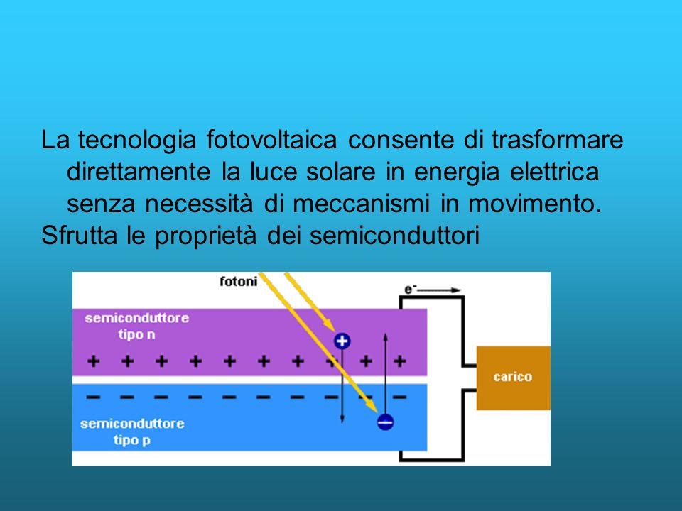 La tecnologia fotovoltaica consente di trasformare direttamente la luce solare in energia elettrica senza necessità di meccanismi in movimento. Sfrutt