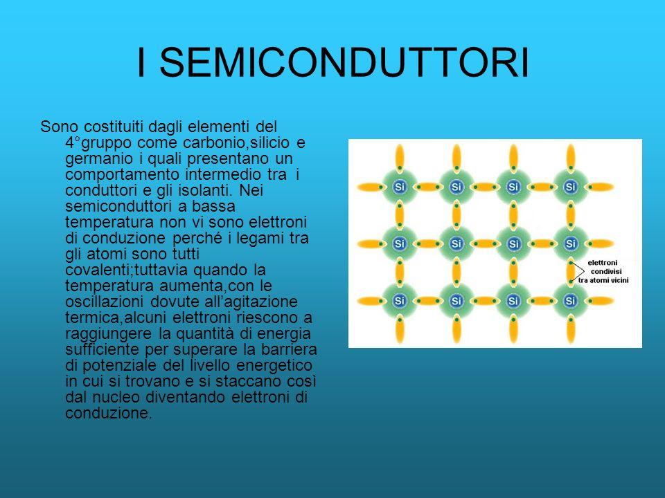I SEMICONDUTTORI Sono costituiti dagli elementi del 4°gruppo come carbonio,silicio e germanio i quali presentano un comportamento intermedio tra i con