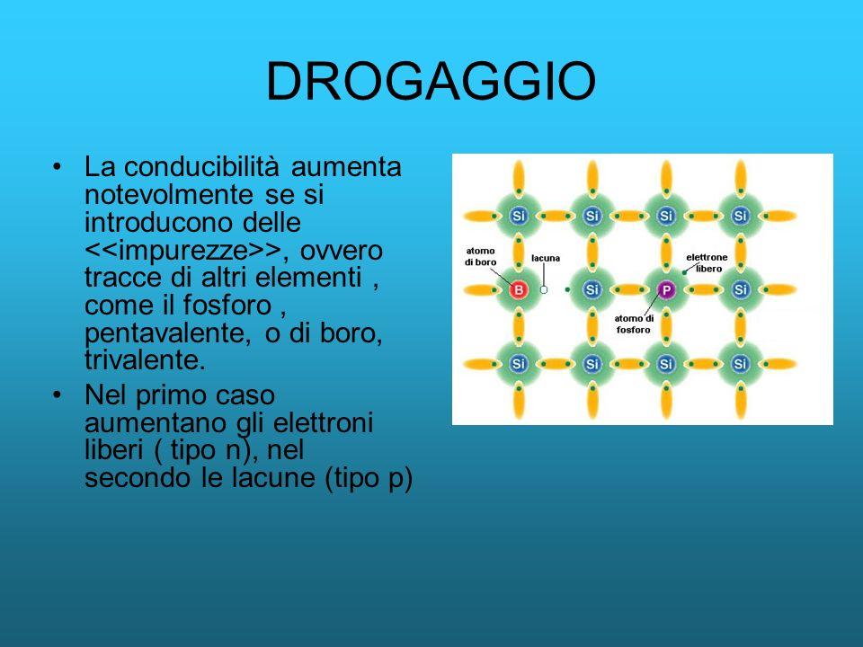 DROGAGGIO La conducibilità aumenta notevolmente se si introducono delle >, ovvero tracce di altri elementi, come il fosforo, pentavalente, o di boro,