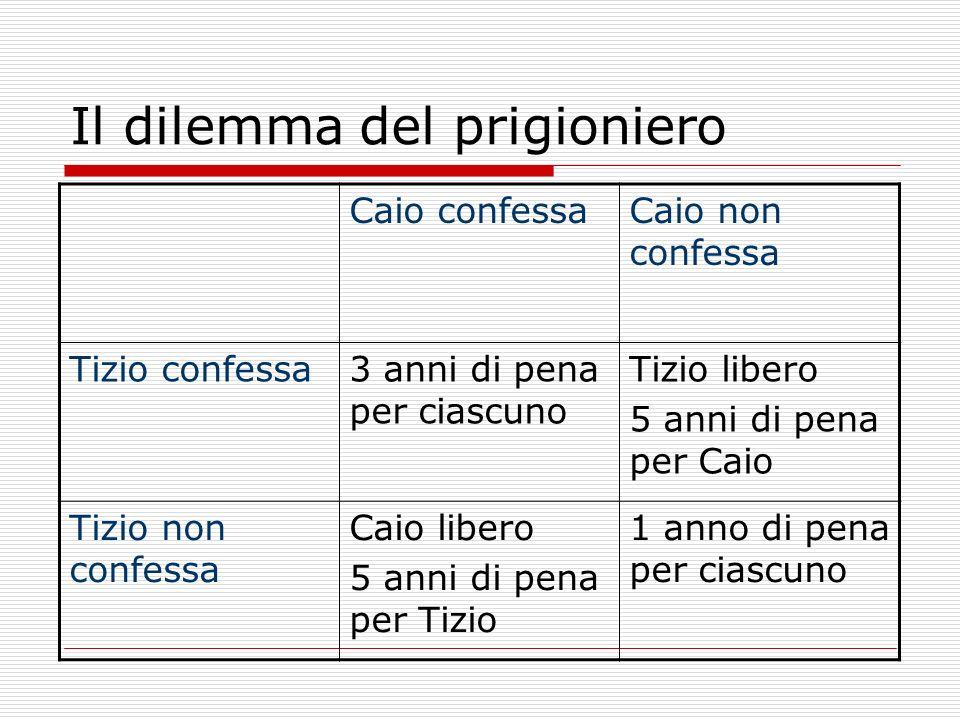 Il dilemma del prigioniero Caio confessaCaio non confessa Tizio confessa3 anni di pena per ciascuno Tizio libero 5 anni di pena per Caio Tizio non confessa Caio libero 5 anni di pena per Tizio 1 anno di pena per ciascuno