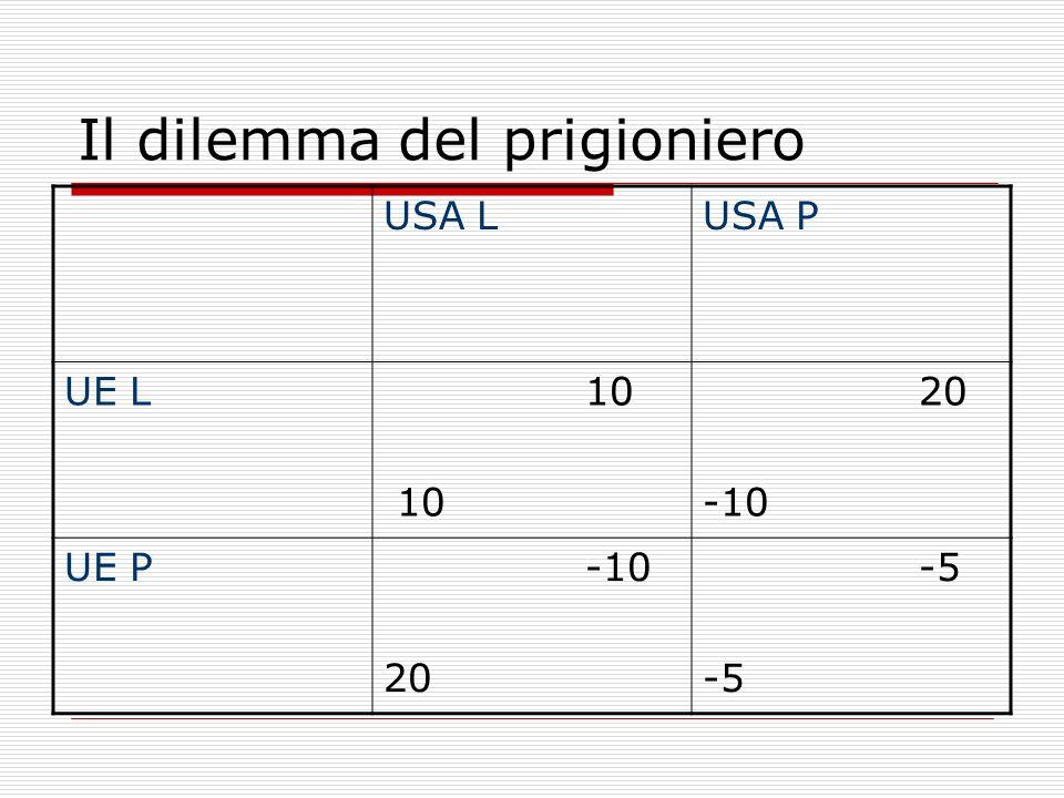 Il dilemma del prigioniero USA LUSA P UE L 10 10 20 -10 UE P -10 20 -5
