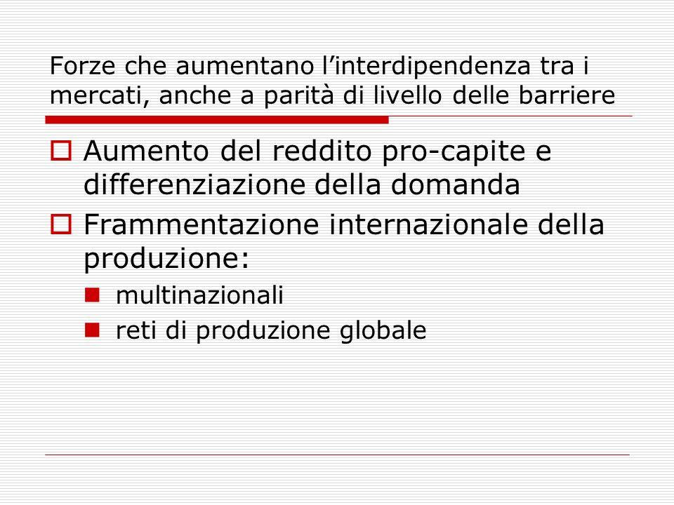 Forze che aumentano linterdipendenza tra i mercati, anche a parità di livello delle barriere Aumento del reddito pro-capite e differenziazione della domanda Frammentazione internazionale della produzione: multinazionali reti di produzione globale