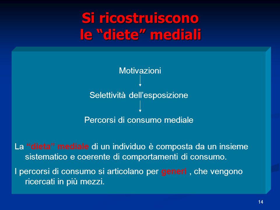 14 Si ricostruiscono le diete mediali Motivazioni Selettività dellesposizione Percorsi di consumo mediale La dieta mediale di un individuo è composta da un insieme sistematico e coerente di comportamenti di consumo.