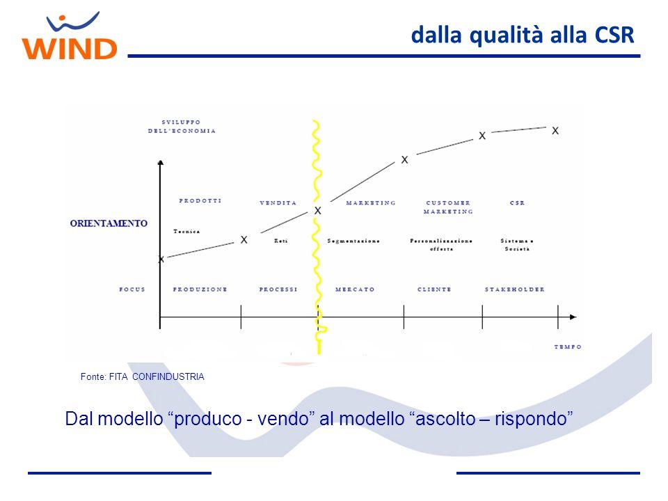 dalla qualità alla CSR Fonte: FITA CONFINDUSTRIA Dal modello produco - vendo al modello ascolto – rispondo
