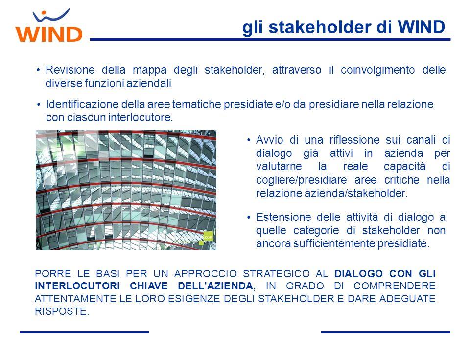Revisione della mappa degli stakeholder, attraverso il coinvolgimento delle diverse funzioni aziendali Identificazione della aree tematiche presidiate