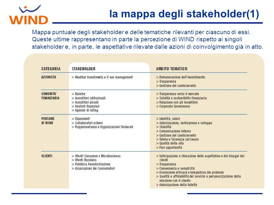 la mappa degli stakeholder(1) Mappa puntuale degli stakeholder e delle tematiche rilevanti per ciascuno di essi. Queste ultime rappresentano in parte