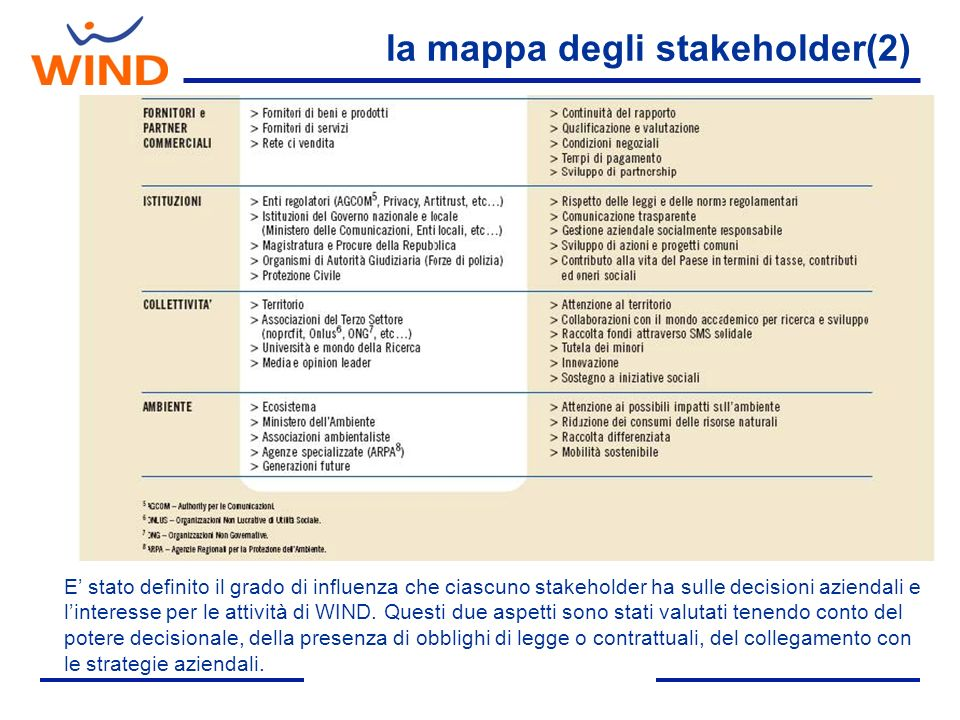 la mappa degli stakeholder(2) E stato definito il grado di influenza che ciascuno stakeholder ha sulle decisioni aziendali e linteresse per le attivit