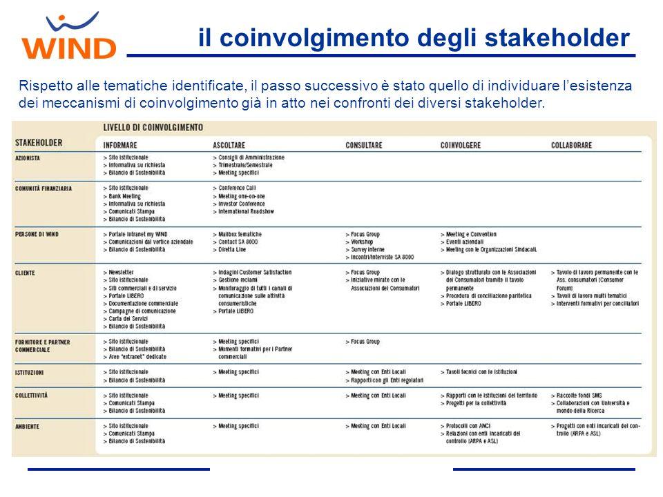 il coinvolgimento degli stakeholder Rispetto alle tematiche identificate, il passo successivo è stato quello di individuare lesistenza dei meccanismi