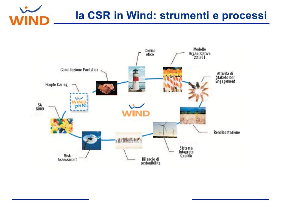 la CSR in Wind: strumenti e processi