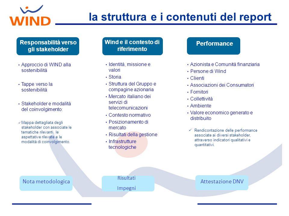 la struttura e i contenuti del report Wind e il contesto di riferimento Identità, missione e valori Storia Struttura del Gruppo e compagine azionaria