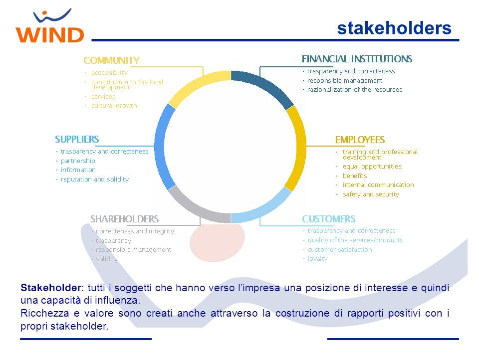 stakeholders Stakeholder: tutti i soggetti che hanno verso limpresa una posizione di interesse e quindi una capacità di influenza. Ricchezza e valore