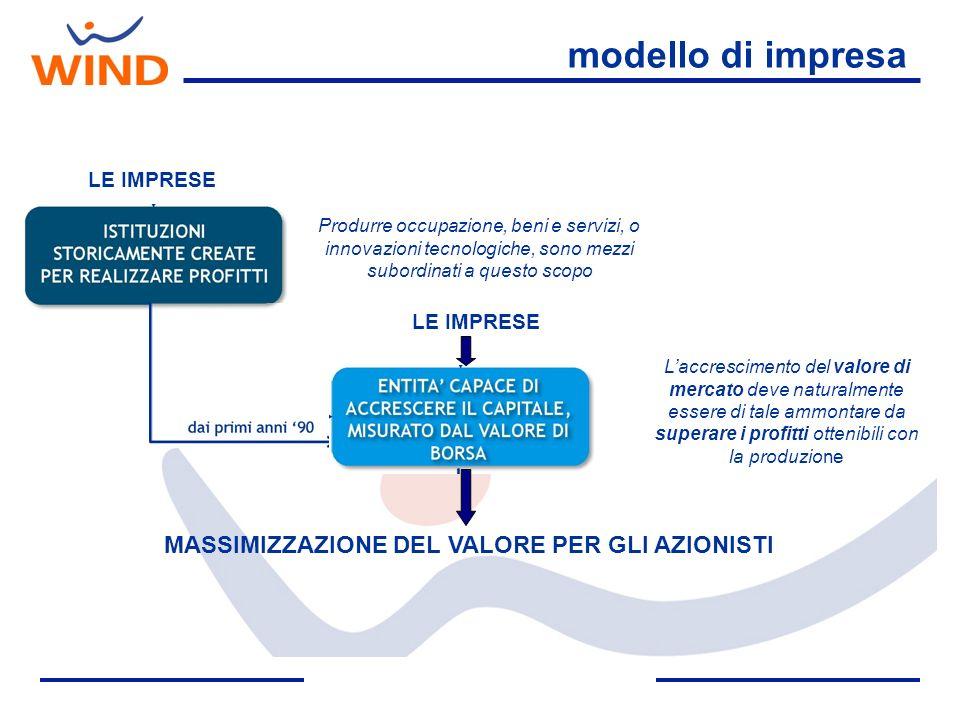 modello di impresa LE IMPRESE Produrre occupazione, beni e servizi, o innovazioni tecnologiche, sono mezzi subordinati a questo scopo Laccrescimento d