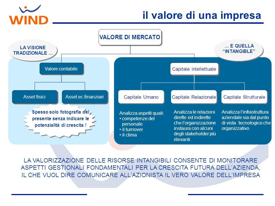 il valore di una impresa VALORE DI MERCATO Valore contabile Asset fisici Asset ec.finanziari Capitale intellettuale Capitale Umano Capitale Struttural