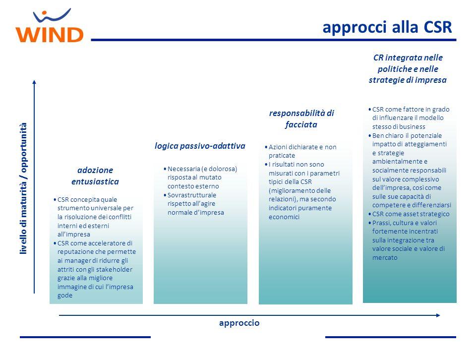 approcci alla CSR approccio livello di maturità / opportunità adozione entusiastica CSR concepita quale strumento universale per la risoluzione dei co