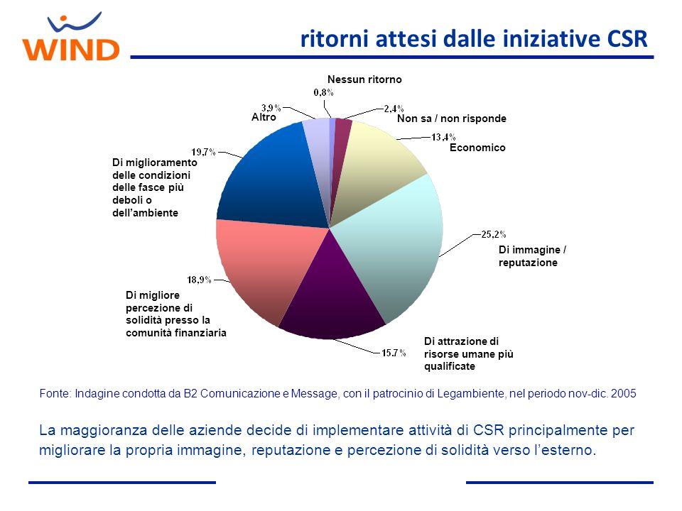 ritorni attesi dalle iniziative CSR La maggioranza delle aziende decide di implementare attività di CSR principalmente per migliorare la propria immag