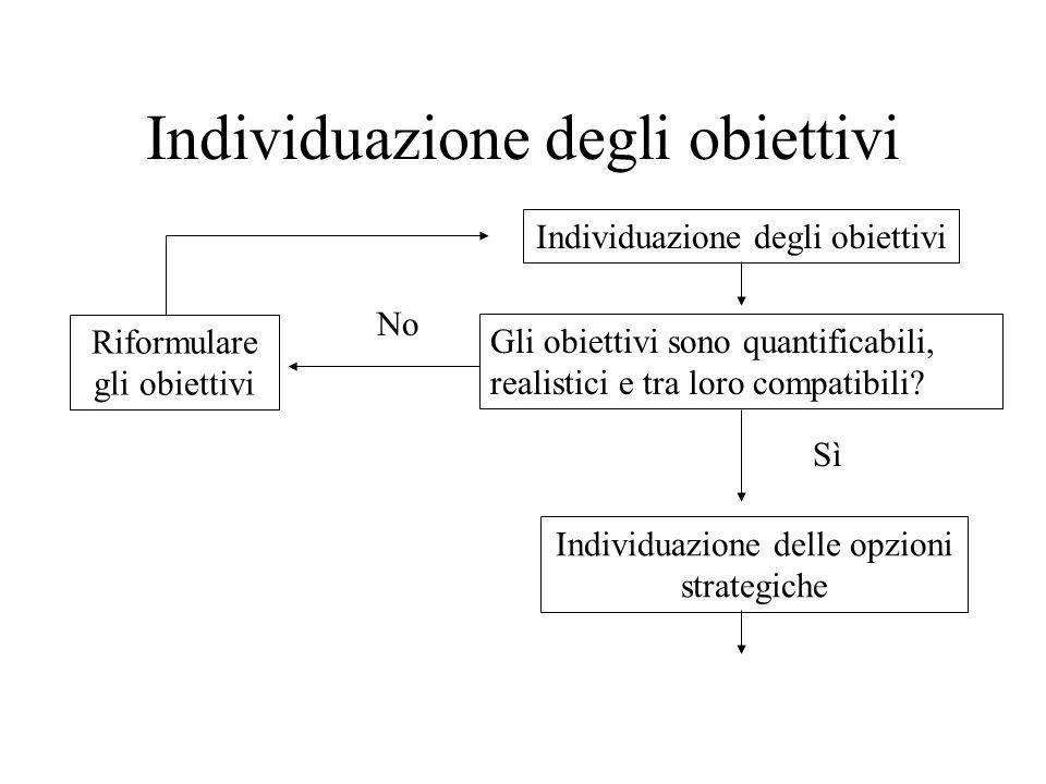 Individuazione degli obiettivi Gli obiettivi sono quantificabili, realistici e tra loro compatibili.