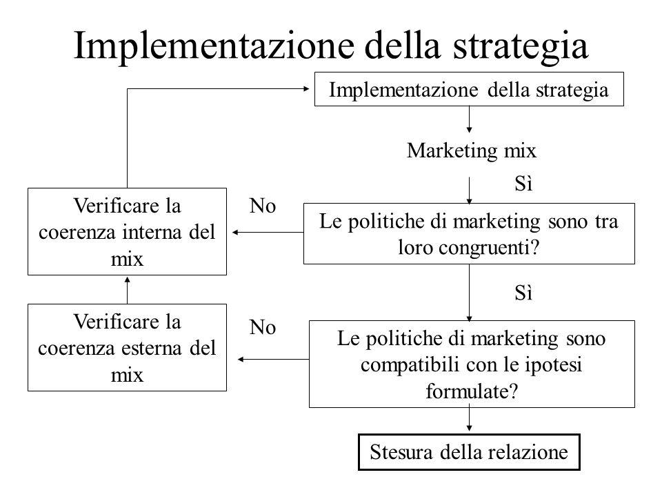 Implementazione della strategia Le politiche di marketing sono tra loro congruenti.