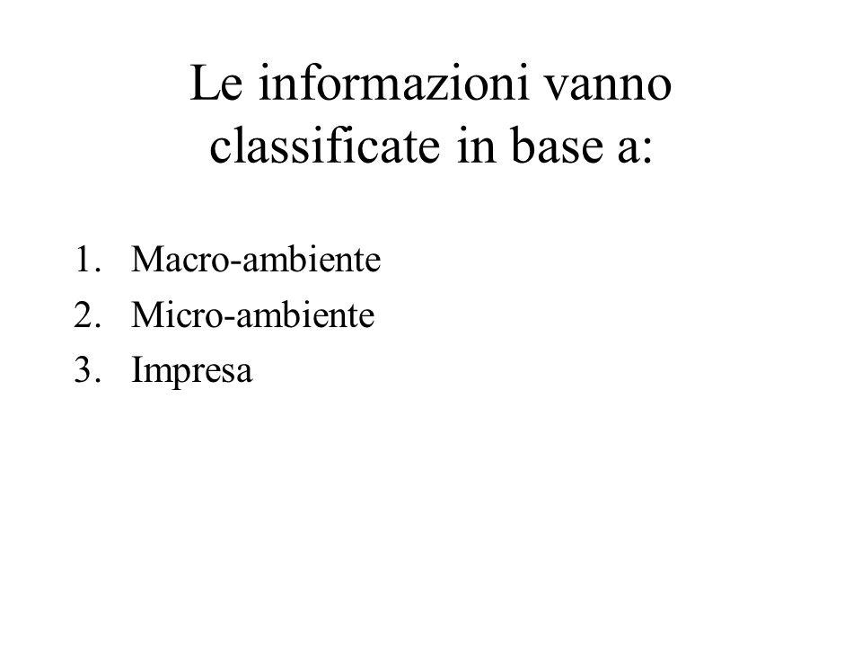 Le informazioni vanno classificate in base a: 1.Macro-ambiente 2.Micro-ambiente 3.Impresa