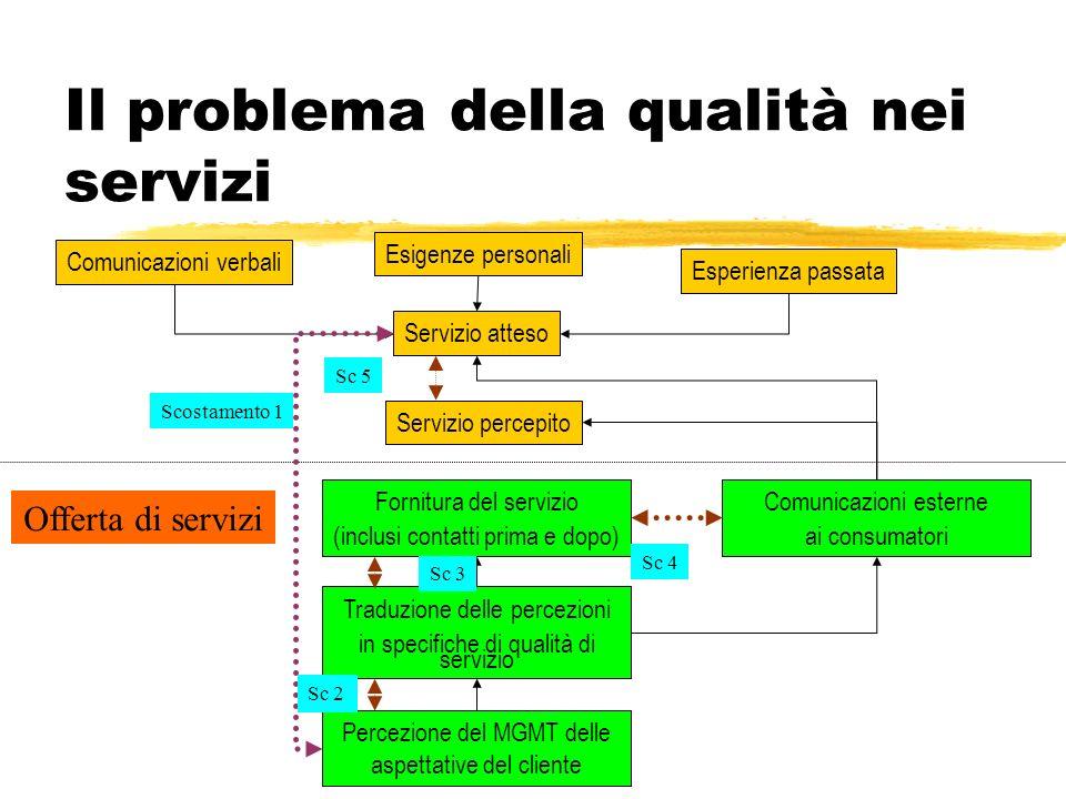 Il problema della qualità nei servizi I servizi non sono industrializzati Questo fatto crea alcuni problemi, da risolvere, per trovare un sistema di c
