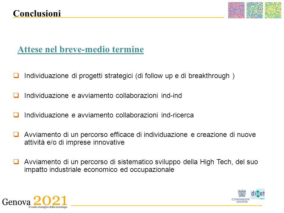 ______________________________________ _ __________________________________________ Conclusioni Individuazione di progetti strategici (di follow up e di breakthrough ) Individuazione e avviamento collaborazioni ind-ind Individuazione e avviamento collaborazioni ind-ricerca Avviamento di un percorso efficace di individuazione e creazione di nuove attività e/o di imprese innovative Avviamento di un percorso di sistematico sviluppo della High Tech, del suo impatto industriale economico ed occupazionale Attese nel breve-medio termine