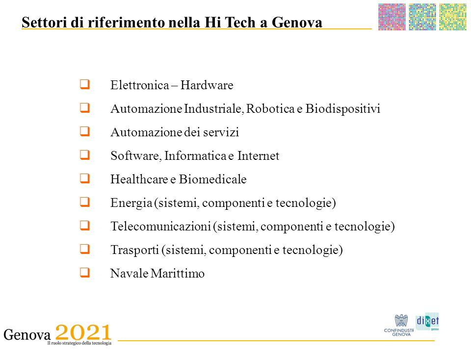 ______________________________________ _ __________________________________________ Settori di riferimento nella Hi Tech a Genova Elettronica – Hardware Automazione Industriale, Robotica e Biodispositivi Automazione dei servizi Software, Informatica e Internet Healthcare e Biomedicale Energia (sistemi, componenti e tecnologie) Telecomunicazioni (sistemi, componenti e tecnologie) Trasporti (sistemi, componenti e tecnologie) Navale Marittimo