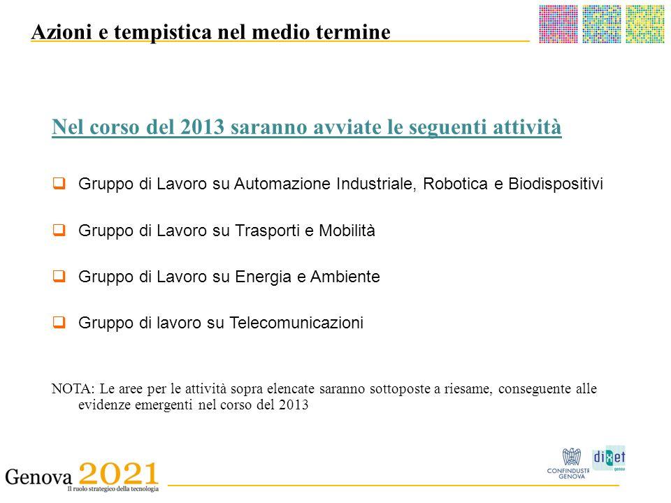 ______________________________________ _ __________________________________________ Azioni e tempistica nel medio termine Gruppo di Lavoro su Automazione Industriale, Robotica e Biodispositivi Gruppo di Lavoro su Trasporti e Mobilità Gruppo di Lavoro su Energia e Ambiente Gruppo di lavoro su Telecomunicazioni NOTA: Le aree per le attività sopra elencate saranno sottoposte a riesame, conseguente alle evidenze emergenti nel corso del 2013 Nel corso del 2013 saranno avviate le seguenti attività